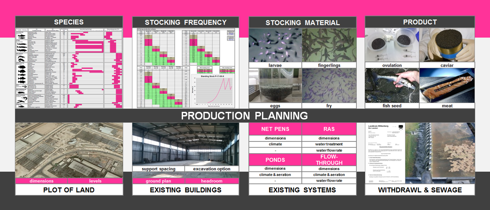 REX-M production planning aquaculture RAS species product building plot of land withdrawl well sewage discharge requirements water use stock stocking